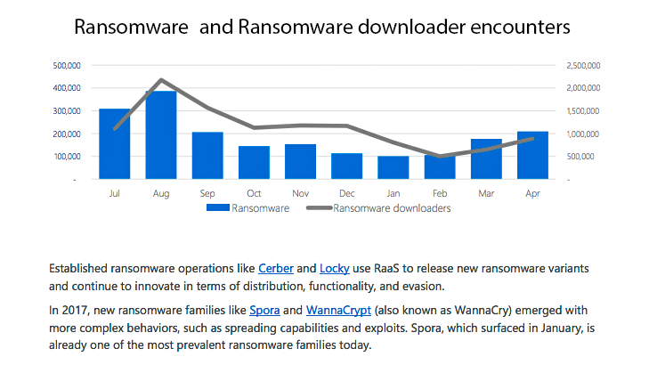 Graph of Ransomware attacks